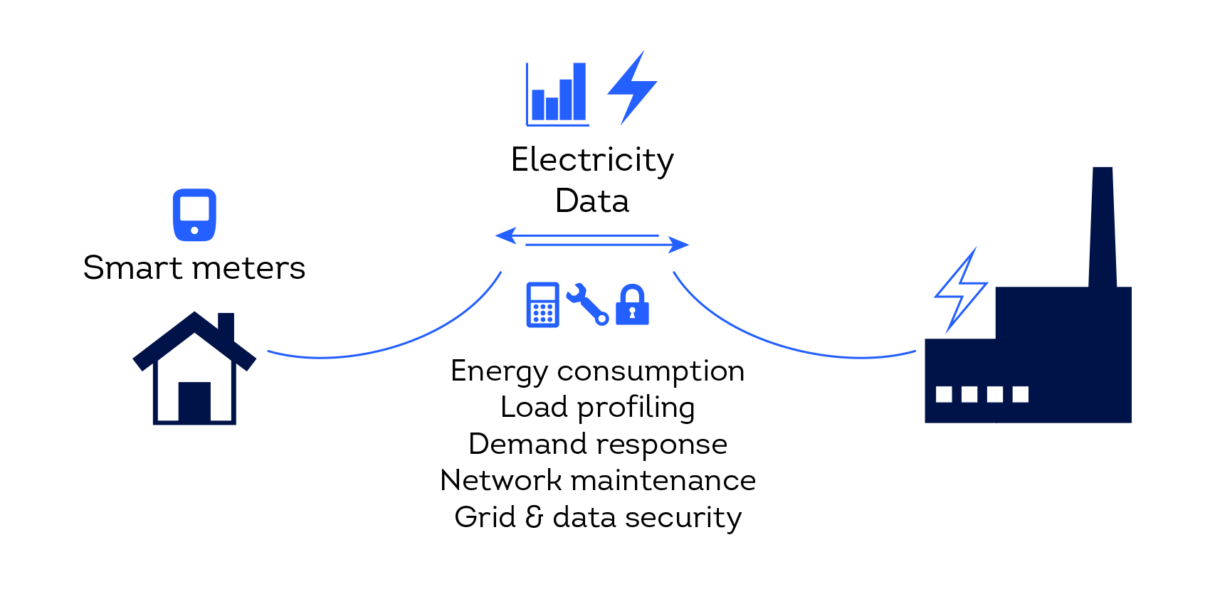 An illustration depicting the operating principle of a smart grid: two-way transfer of electricity and data within the grid, and business opportunities related to smart grids: tracking energy consumption, load profiling, responding to electricity demand, monitoring of network maintenance needs, and data security within the grid.